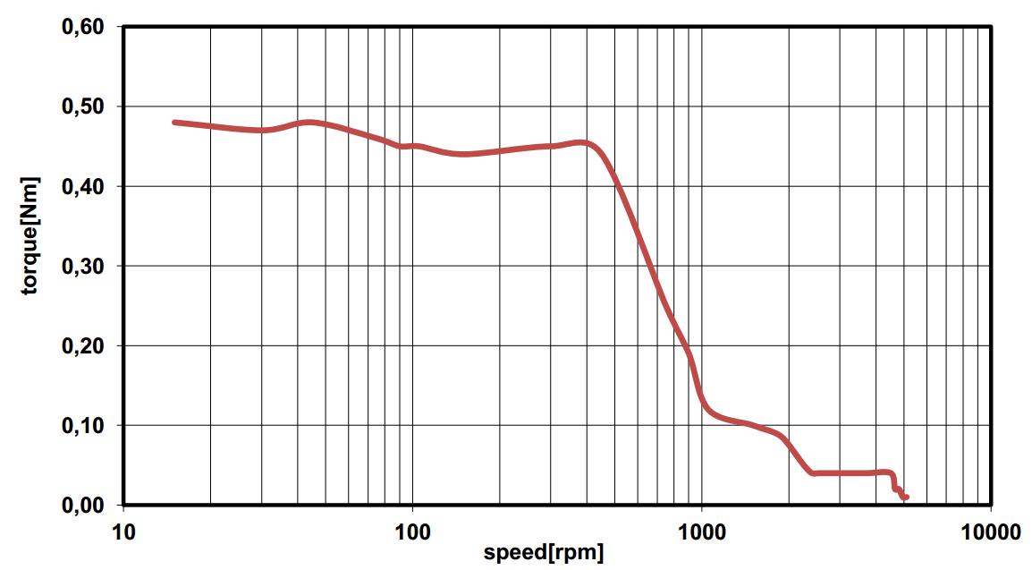 Couple en fonction de la vitesse EZYACT4240-QSH-3-CANopen